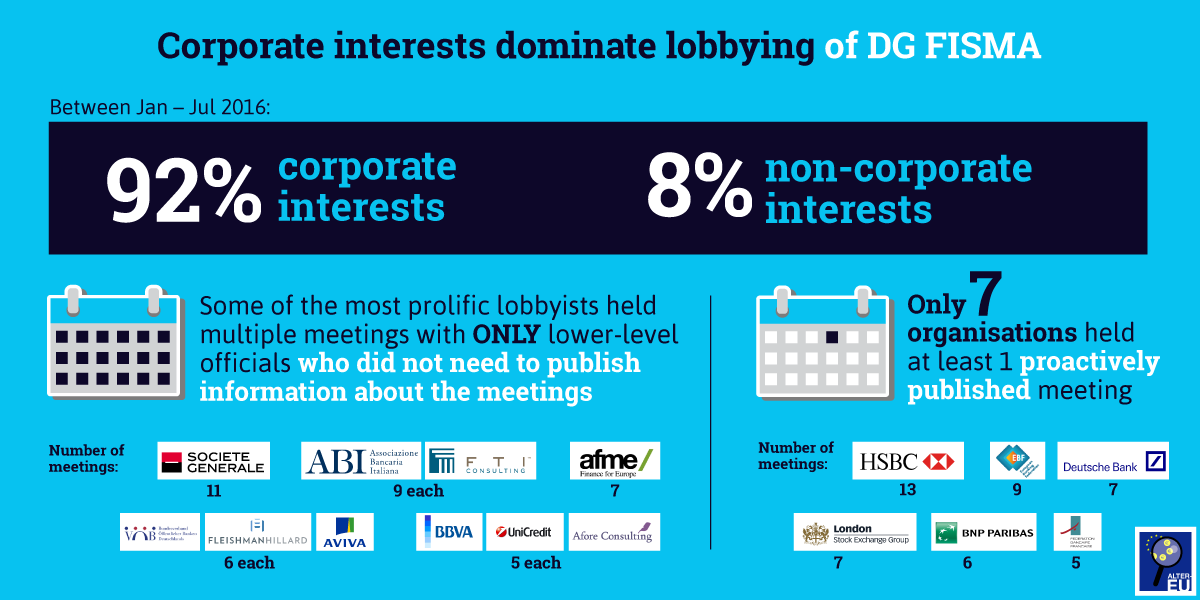 Corporate interests dominate FISMA